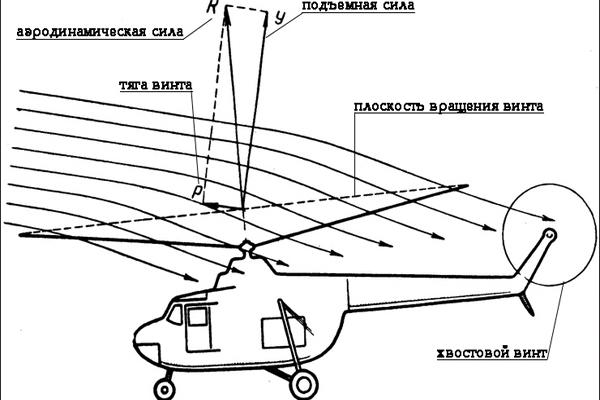 Схема вертолёта.