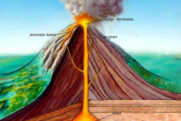 Доклад на тему землетрясение и вулканы 1126